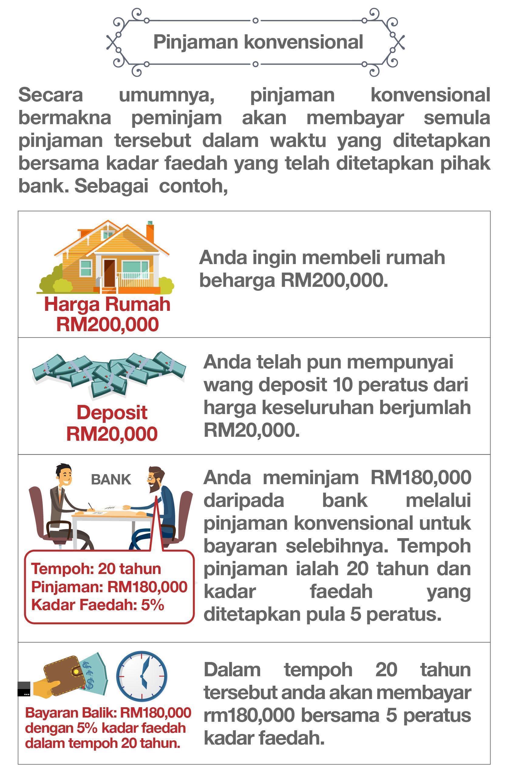 Pinjaman Peribadi Islamik Dan Pinjaman Perumahan Islamik Mega 3 Housing