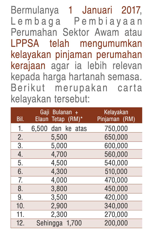 Jadual Kelayakan Pinjaman Perumahan Kerajaan Lebih Relevan Mega 3 Housing