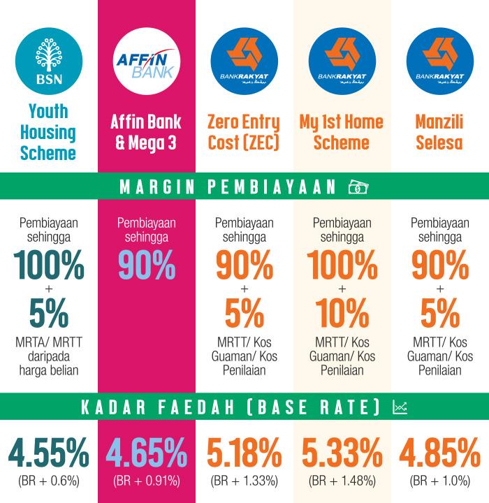 Perbandingan Pakej Pinjaman Perumahan Di Malaysia Mega 3 Housing